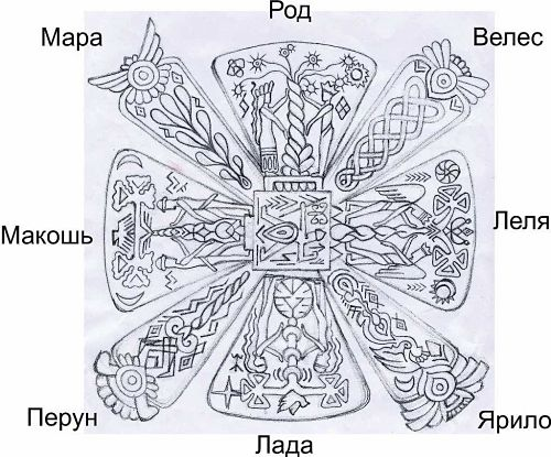 Схема лучей